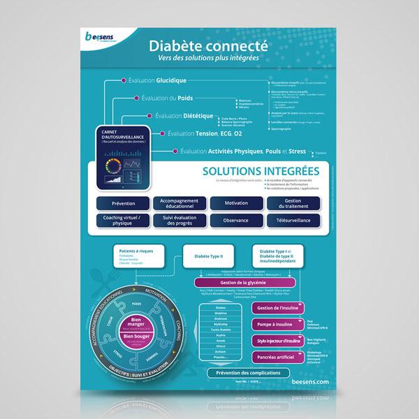Diabete Connecte